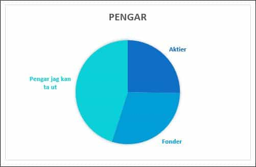 Enkelt diagram över ekonomi @RikaKvinnor.se by Tova @Unga Aktiesparare