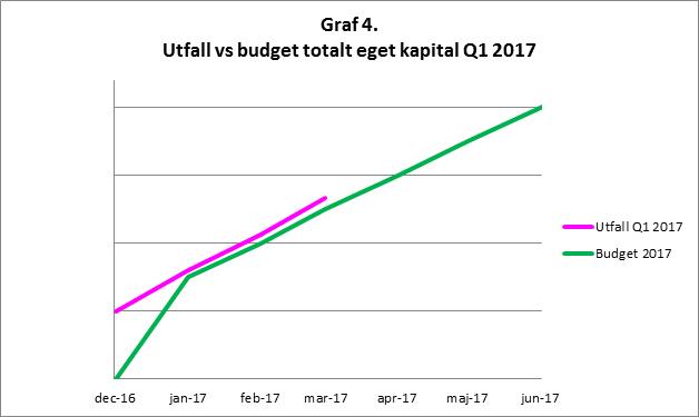 RikaKvinnor.se ǀ Graf privatekonomi utfall mot budget vid månads- och kvartalsbokslut Q1 2017