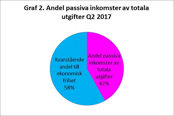 RikaKvinnor.se ǀ Kickoff ditt liv och din ekonomi graf 2 passiva inkomster