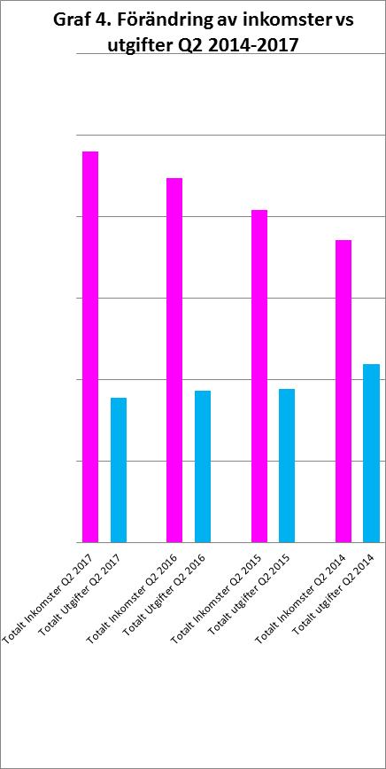 RikaKvinnor.se ǀ Kickoff ditt liv och din ekonomi graf 4 inkomster vs utgifter Q2 2014-2017