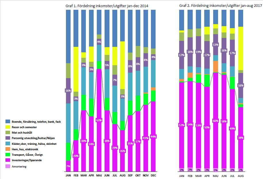 Fördelning inkomster vs utgifter @RikaKvinnor.se